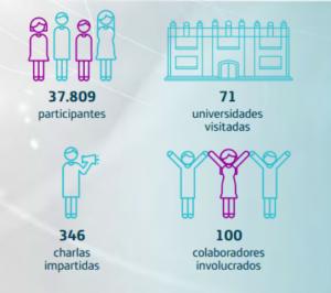 Movistar va a la Universidad Balance