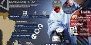 Hipertensión Arterial: La asesina silenciosa (Infografía)
