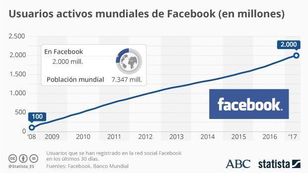 Facebook continúa creciendo