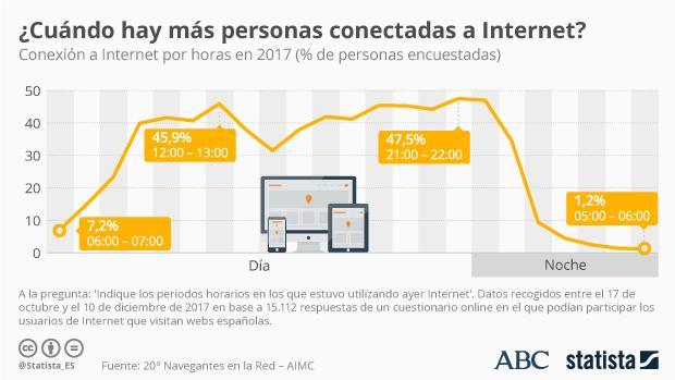 """El """"prime time"""" de Internet es televisivo"""